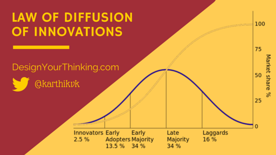 law of diffusion of innovations