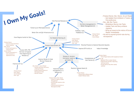 goal-impact-cascade-owners-dyt