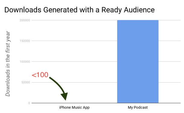 app vs dyt podcast downloads