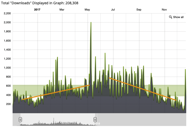podcast downloads in first 11 months