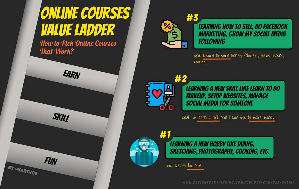 online courses value ladder